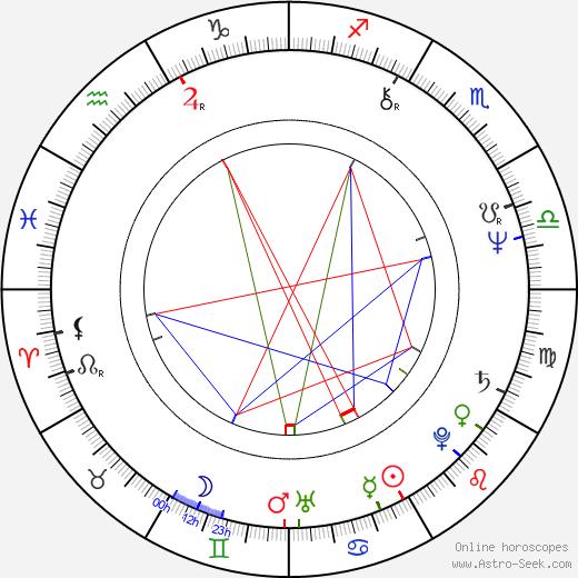 Jon Davison birth chart, Jon Davison astro natal horoscope, astrology