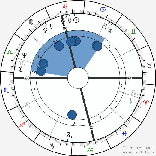 Joseph Meale wikipedia, horoscope, astrology, instagram