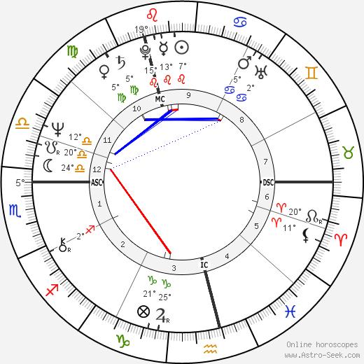 Joseph Meale birth chart, biography, wikipedia 2020, 2021