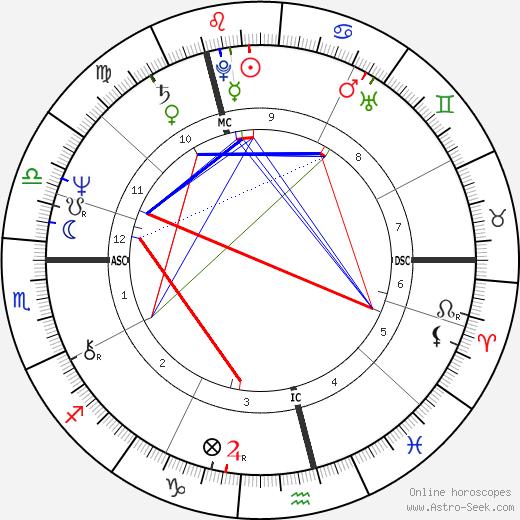 Joseph Meale birth chart, Joseph Meale astro natal horoscope, astrology