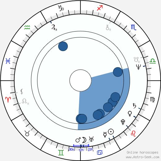 Kaity Tong wikipedia, horoscope, astrology, instagram