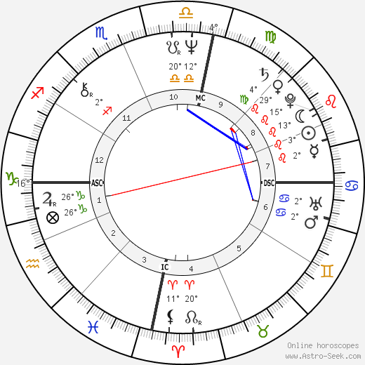 Kevin Volans birth chart, biography, wikipedia 2019, 2020