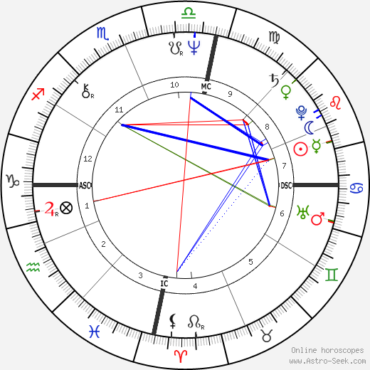 Kevin Volans astro natal birth chart, Kevin Volans horoscope, astrology