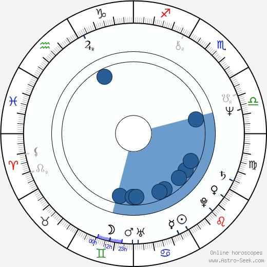 Lasse Virén wikipedia, horoscope, astrology, instagram