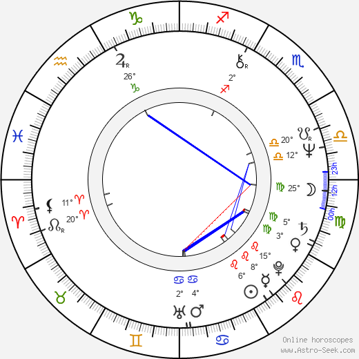Leslie Easterbrook birth chart, biography, wikipedia 2019, 2020