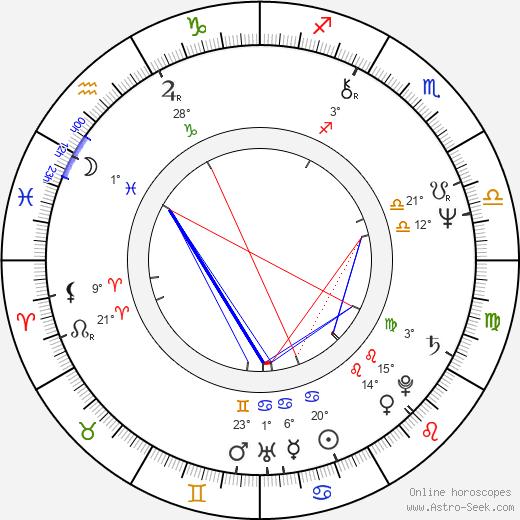 Linda Yellen birth chart, biography, wikipedia 2019, 2020