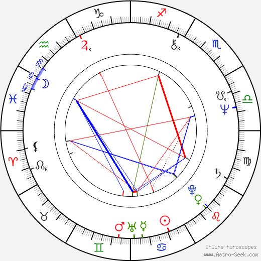 Linda Yellen astro natal birth chart, Linda Yellen horoscope, astrology