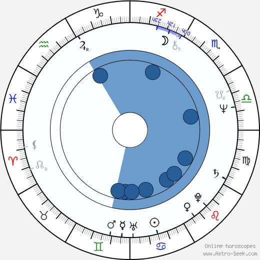 Luděk Svoboda wikipedia, horoscope, astrology, instagram