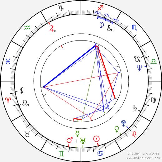 Luděk Svoboda astro natal birth chart, Luděk Svoboda horoscope, astrology