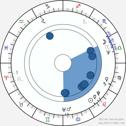 M. Jackson wikipedia, horoscope, astrology, instagram