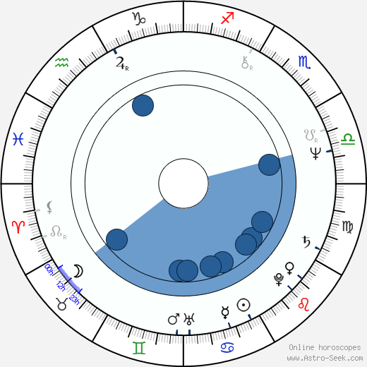 Maren Kroymann wikipedia, horoscope, astrology, instagram