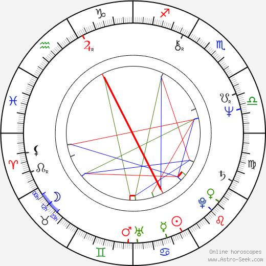 Maren Kroymann birth chart, Maren Kroymann astro natal horoscope, astrology