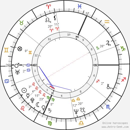 Maury Chaykin birth chart, biography, wikipedia 2020, 2021