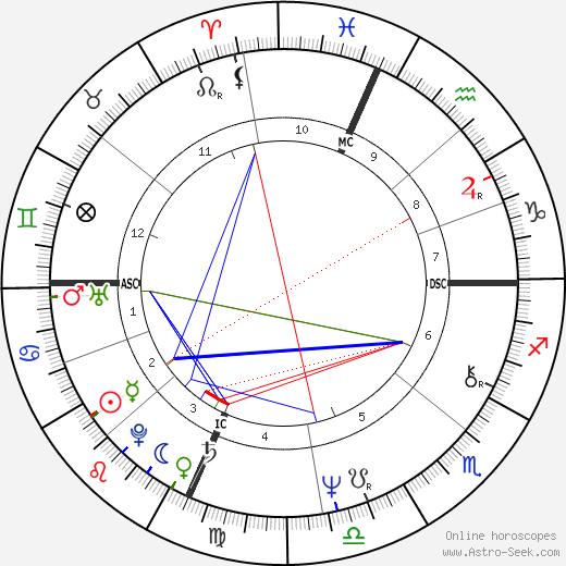 Maury Chaykin astro natal birth chart, Maury Chaykin horoscope, astrology