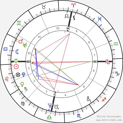 Майкл Ричардс Michael Richards день рождения гороскоп, Michael Richards Натальная карта онлайн