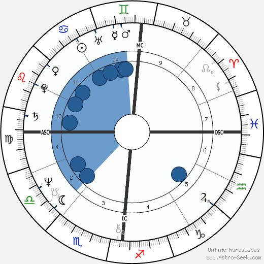 Michele Boidin wikipedia, horoscope, astrology, instagram