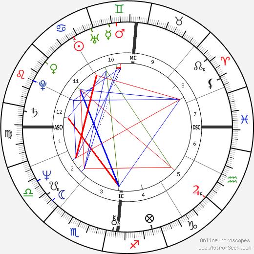 Michele Boidin tema natale, oroscopo, Michele Boidin oroscopi gratuiti, astrologia