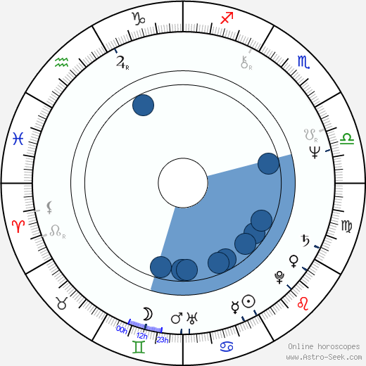 Mohammed bin Rashid Al Maktoum horoscope, astrology, sign, zodiac, date of birth, instagram