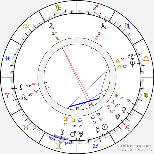 Mohammed bin Rashid Al Maktoum birth chart, biography, wikipedia 2018, 2019