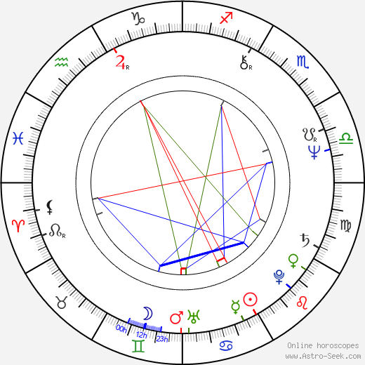 Mohammed bin Rashid Al Maktoum astro natal birth chart, Mohammed bin Rashid Al Maktoum horoscope, astrology