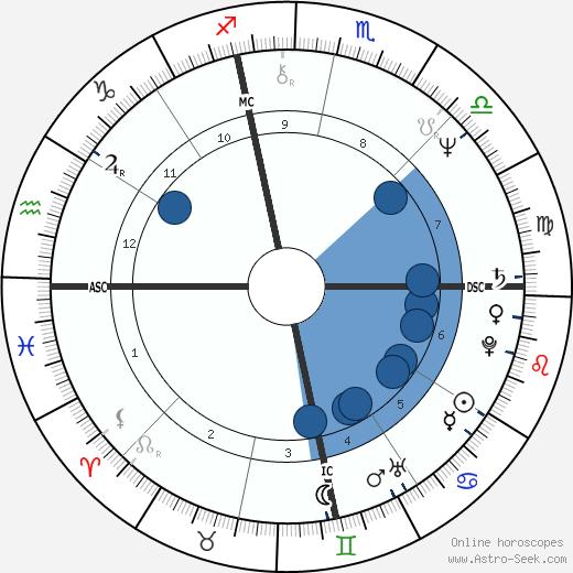 Moon Moore wikipedia, horoscope, astrology, instagram