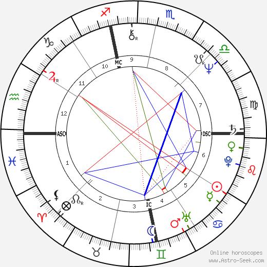 Moon Moore день рождения гороскоп, Moon Moore Натальная карта онлайн