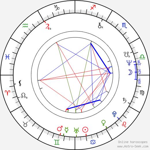 Nancy Stephens birth chart, Nancy Stephens astro natal horoscope, astrology