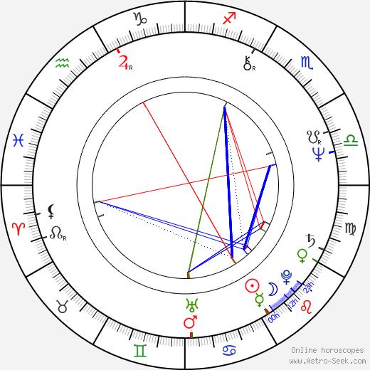 Ondrej Šulaj astro natal birth chart, Ondrej Šulaj horoscope, astrology