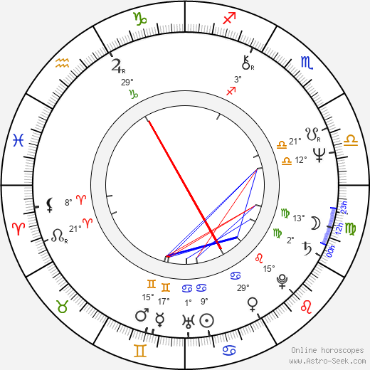 Pablo Abraira birth chart, biography, wikipedia 2019, 2020