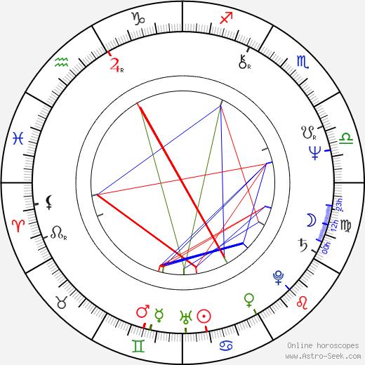 Pablo Abraira birth chart, Pablo Abraira astro natal horoscope, astrology