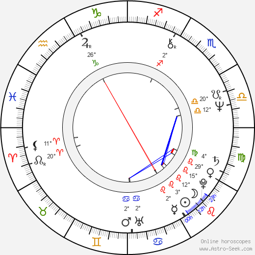 Roger Taylor birth chart, biography, wikipedia 2019, 2020