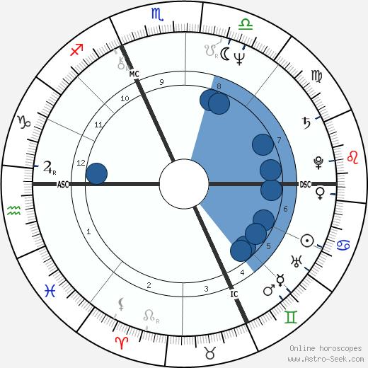 Roland Jan Magdane wikipedia, horoscope, astrology, instagram