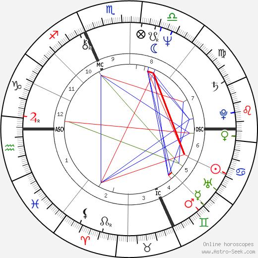 Roland Jan Magdane день рождения гороскоп, Roland Jan Magdane Натальная карта онлайн