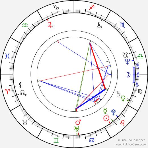 Ryan Cutrona astro natal birth chart, Ryan Cutrona horoscope, astrology