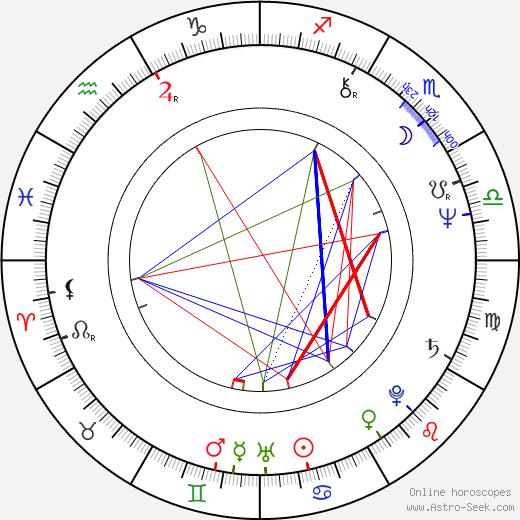Sepp Schauer astro natal birth chart, Sepp Schauer horoscope, astrology