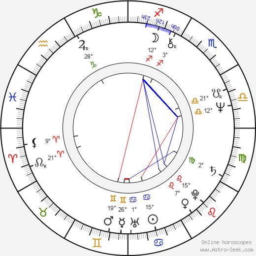 Shelley Duvall birth chart, biography, wikipedia 2019, 2020