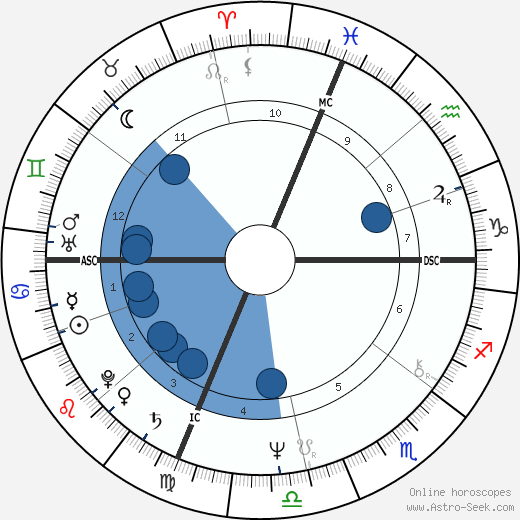 Stuart James Bloomberg wikipedia, horoscope, astrology, instagram