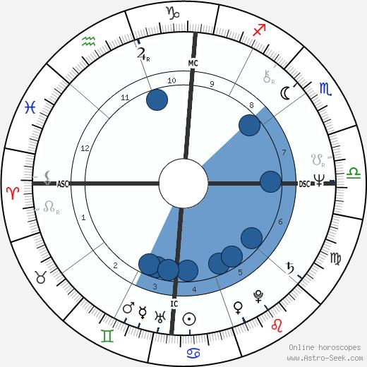 Susan Elizabeth Lancaster wikipedia, horoscope, astrology, instagram