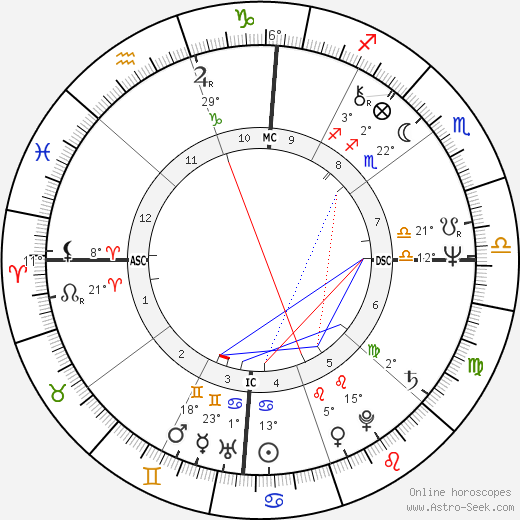 Susan Elizabeth Lancaster birth chart, biography, wikipedia 2019, 2020