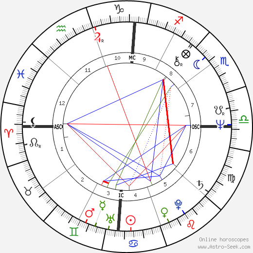 Susan Elizabeth Lancaster astro natal birth chart, Susan Elizabeth Lancaster horoscope, astrology
