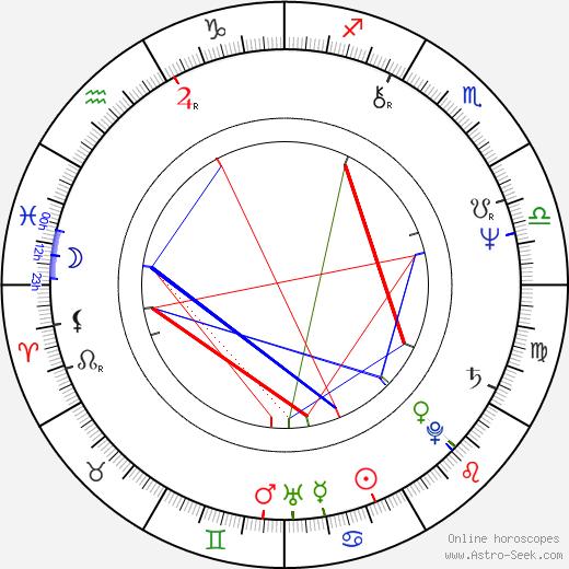 Trevor Horn birth chart, Trevor Horn astro natal horoscope, astrology