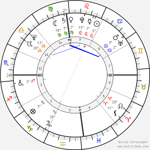 Vida Blue birth chart, biography, wikipedia 2019, 2020