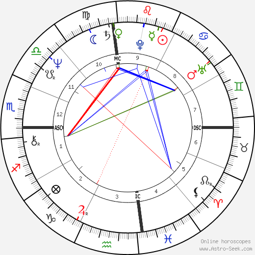 Vida Blue birth chart, Vida Blue astro natal horoscope, astrology