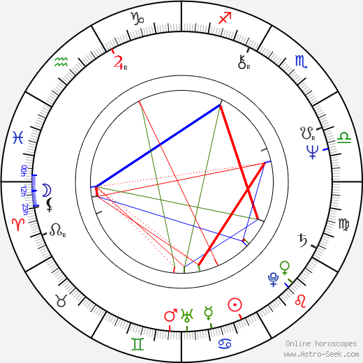 Vlado Balco день рождения гороскоп, Vlado Balco Натальная карта онлайн