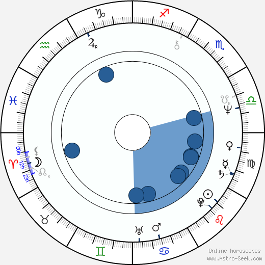 Addison Randall wikipedia, horoscope, astrology, instagram