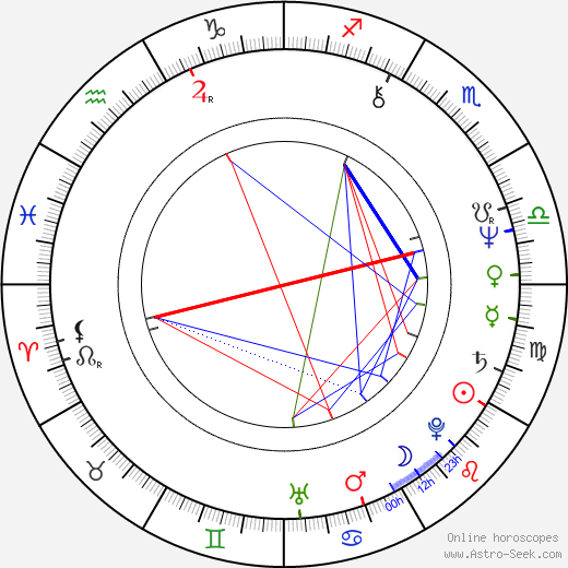 Andrzej Precigs birth chart, Andrzej Precigs astro natal horoscope, astrology