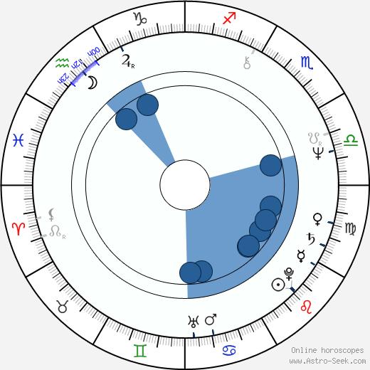 Antonia Santilli wikipedia, horoscope, astrology, instagram