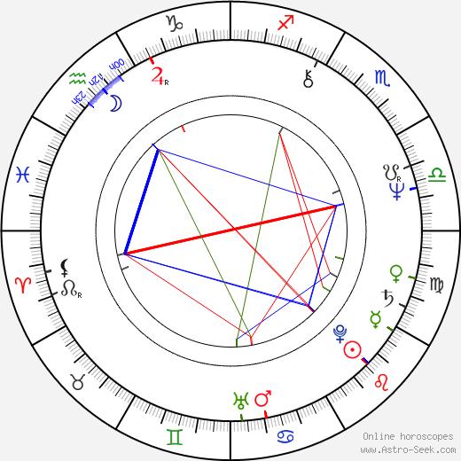 Antonia Santilli birth chart, Antonia Santilli astro natal horoscope, astrology