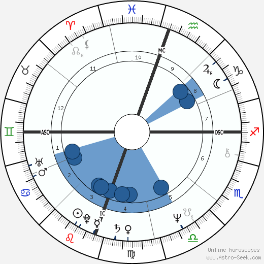 Benjamin Stanton Gage wikipedia, horoscope, astrology, instagram