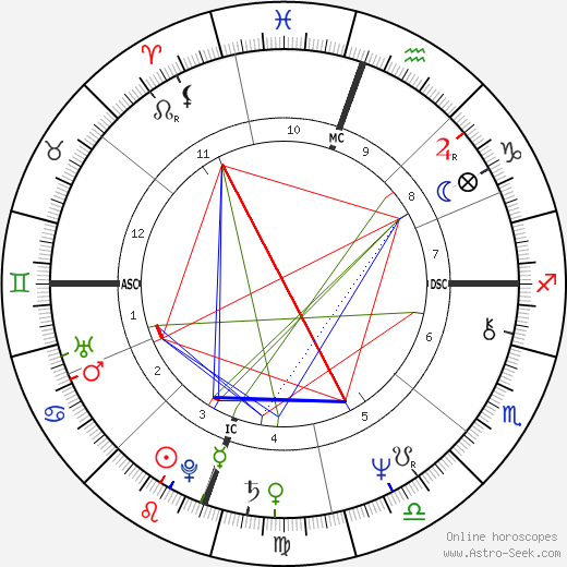 Benjamin Stanton Gage astro natal birth chart, Benjamin Stanton Gage horoscope, astrology